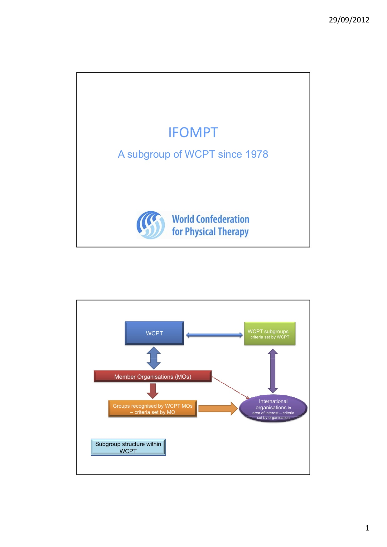 Subgroup structure2, WCPT